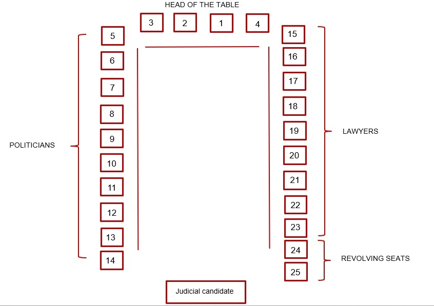 JSC table commissioners seating diagram