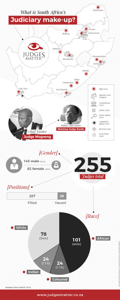Judges Infographic South Africa